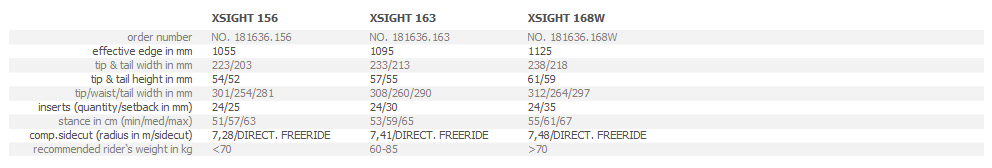 x-sigth-tabelle